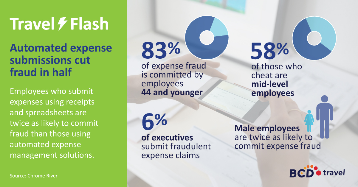 Travel flash: Automated expense submissions cut fraud in half