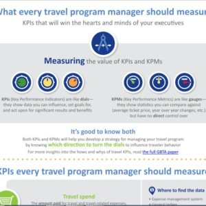 KPIs infographic - BCD Travel